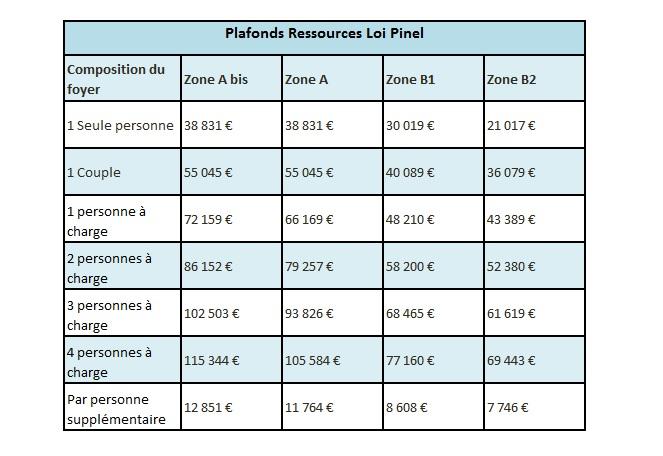 plafonds-pinel-2015